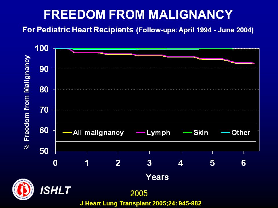 FREEDOM FROM MALIGNANCY For Pediatric Heart Recipients (Follow-ups: April 1994 - June 2004)