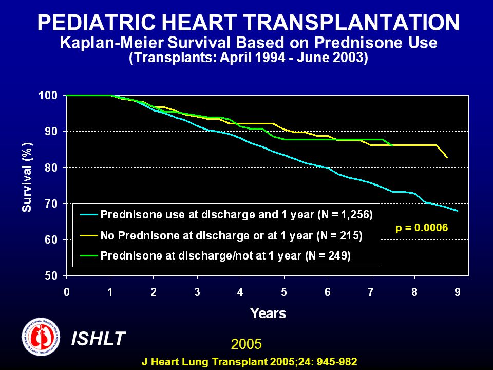 PEDIATRIC HEART TRANSPLANTATION Kaplan-Meier Survival Based on Prednisone Use (Transplants: April June 2003)