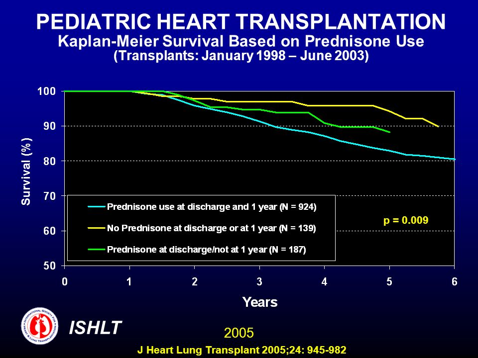 PEDIATRIC HEART TRANSPLANTATION Kaplan-Meier Survival Based on Prednisone Use (Transplants: January 1998 – June 2003)