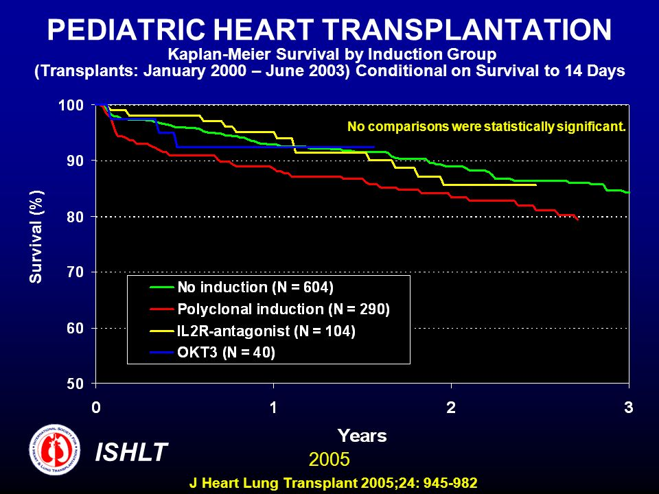 PEDIATRIC HEART TRANSPLANTATION Kaplan-Meier Survival by Induction Group (Transplants: January 2000 – June 2003) Conditional on Survival to 14 Days