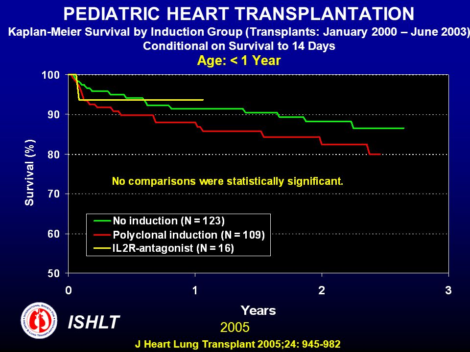 PEDIATRIC HEART TRANSPLANTATION Kaplan-Meier Survival by Induction Group (Transplants: January 2000 – June 2003) Conditional on Survival to 14 Days Age: < 1 Year