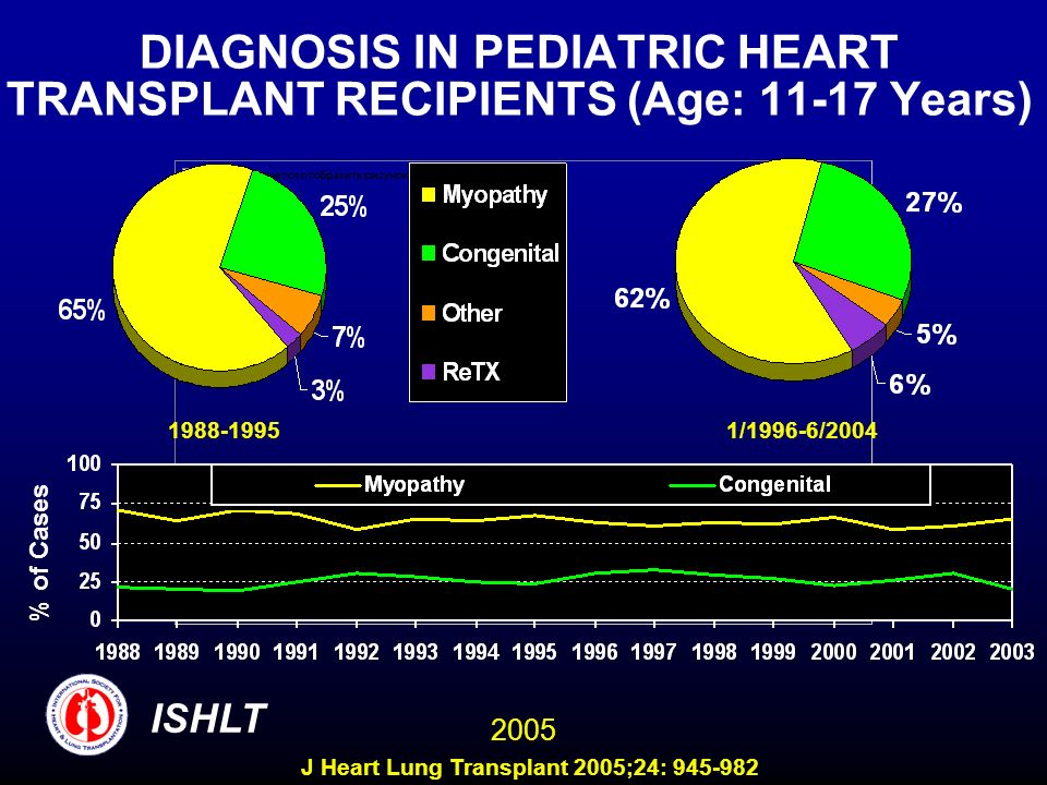 DIAGNOSIS IN PEDIATRIC HEART TRANSPLANT RECIPIENTS (Age: Years)
