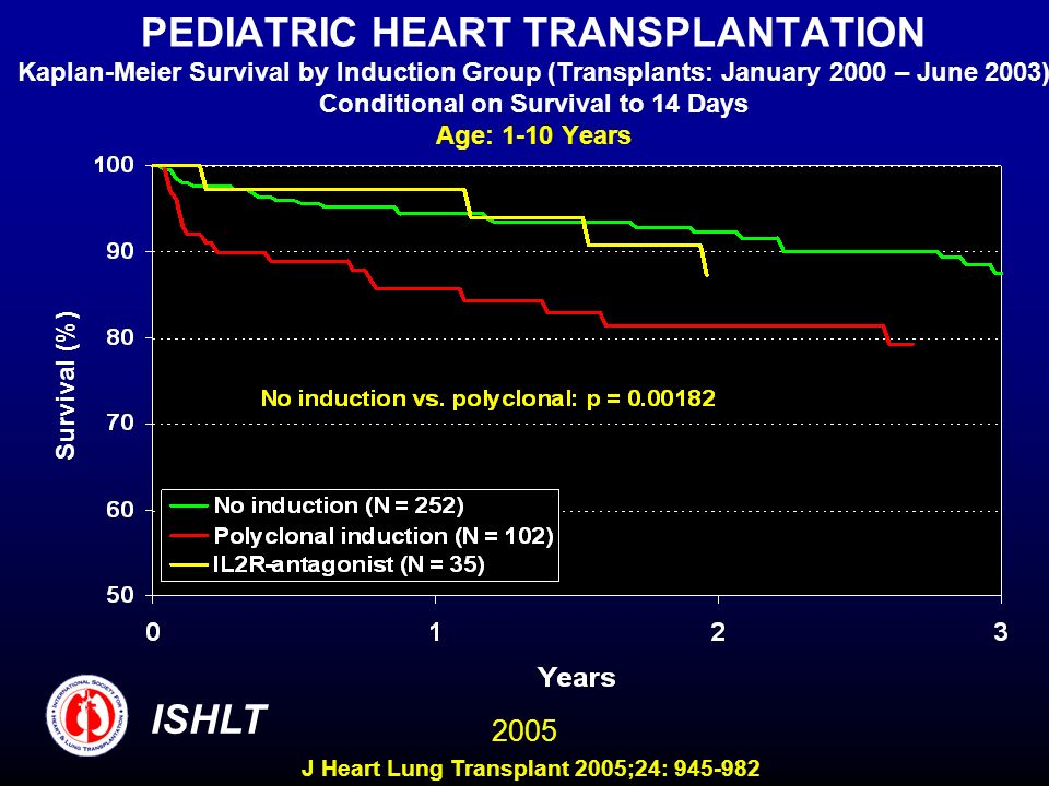 PEDIATRIC HEART TRANSPLANTATION Kaplan-Meier Survival by Induction Group (Transplants: January 2000 – June 2003) Conditional on Survival to 14 Days Age: 1-10 Years