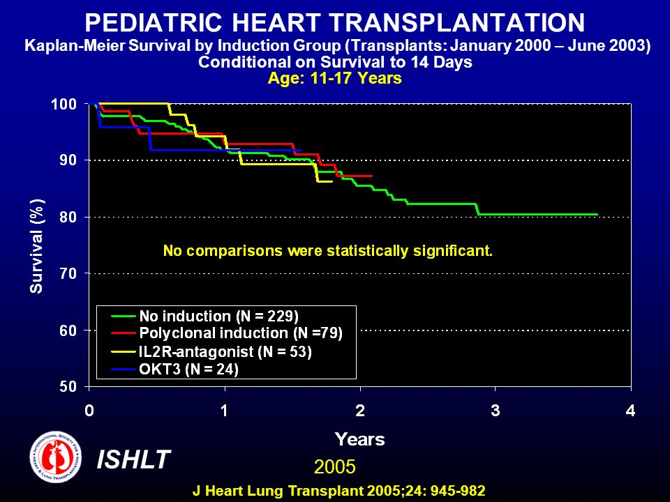 PEDIATRIC HEART TRANSPLANTATION Kaplan-Meier Survival by Induction Group (Transplants: January 2000 – June 2003) Conditional on Survival to 14 Days Age: 11-17 Years