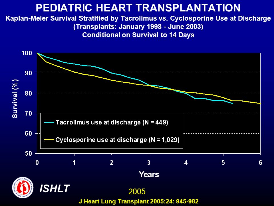 PEDIATRIC HEART TRANSPLANTATION Kaplan-Meier Survival Stratified by Tacrolimus vs. Cyclosporine Use at Discharge (Transplants: January June 2003) Conditional on Survival to 14 Days