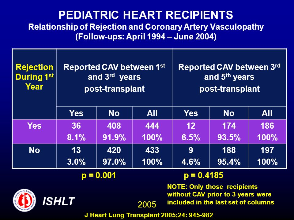 PEDIATRIC HEART RECIPIENTS Relationship of Rejection and Coronary Artery Vasculopathy (Follow-ups: April 1994 – June 2004)