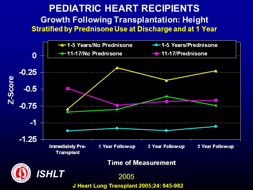 PEDIATRIC HEART RECIPIENTS Growth Following Transplantation: Height Stratified by Prednisone Use at Discharge and at 1 Year