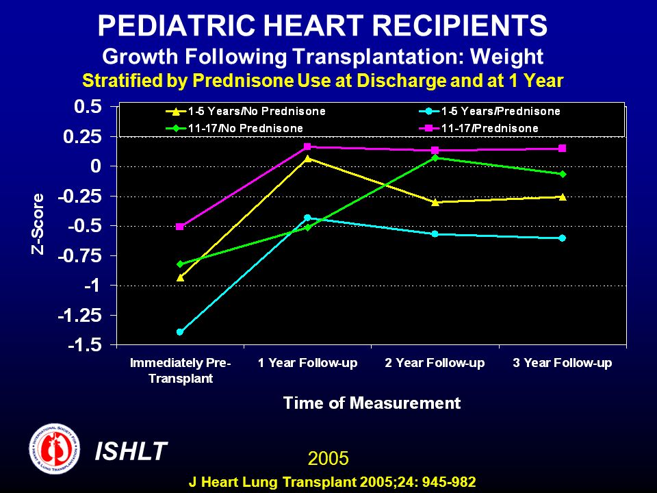 PEDIATRIC HEART RECIPIENTS Growth Following Transplantation: Weight Stratified by Prednisone Use at Discharge and at 1 Year