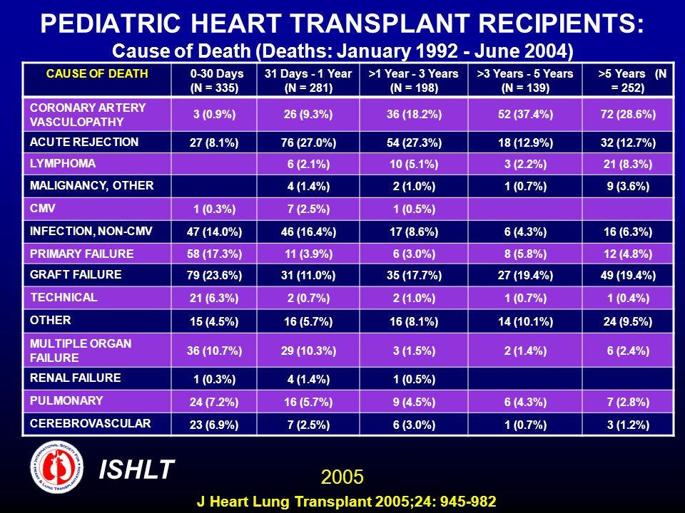 PEDIATRIC HEART TRANSPLANT RECIPIENTS: Cause of Death (Deaths: January 1992 - June 2004)