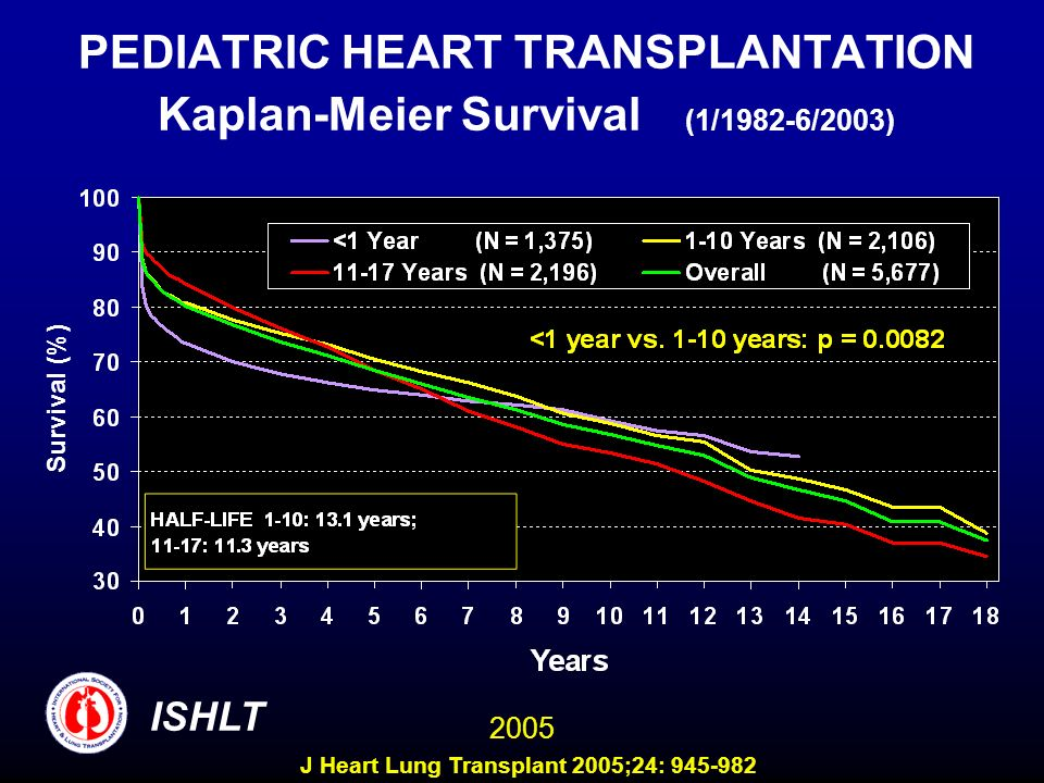PEDIATRIC HEART TRANSPLANTATION Kaplan-Meier Survival (1/1982-6/2003)