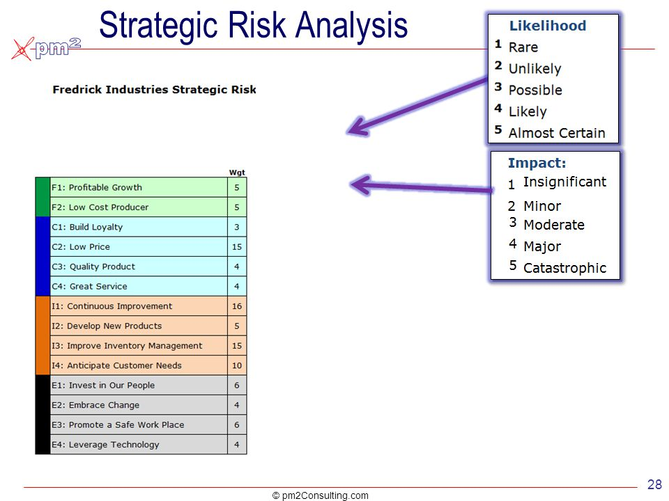 industry risk analysis Key credit factors: business and financial risks in the investor-owned utilities industry industry analysis of business risk factors is supported by factual.