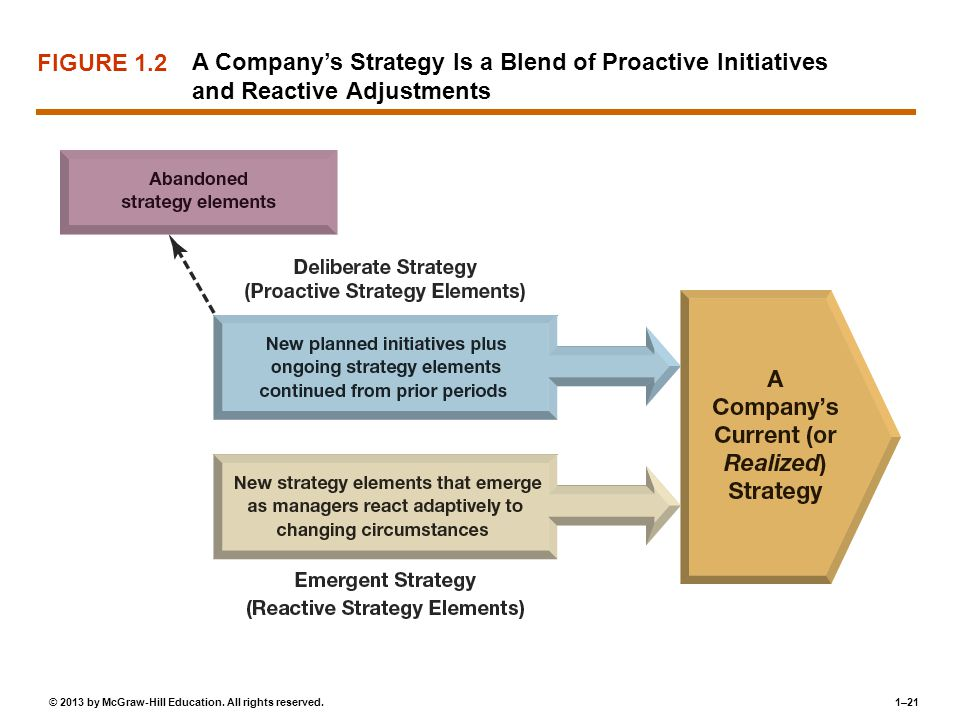 FIGURE 1.2 A Company's Strategy Is a Blend of Proactive Initiatives and Reactive Adjustments