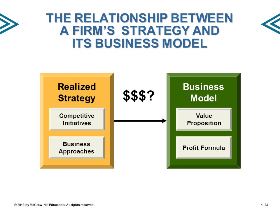 THE RELATIONSHIP BETWEEN A FIRM'S STRATEGY AND ITS BUSINESS MODEL