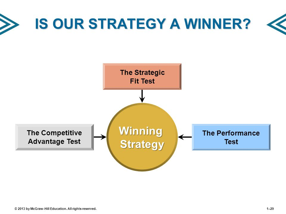 IS OUR STRATEGY A WINNER