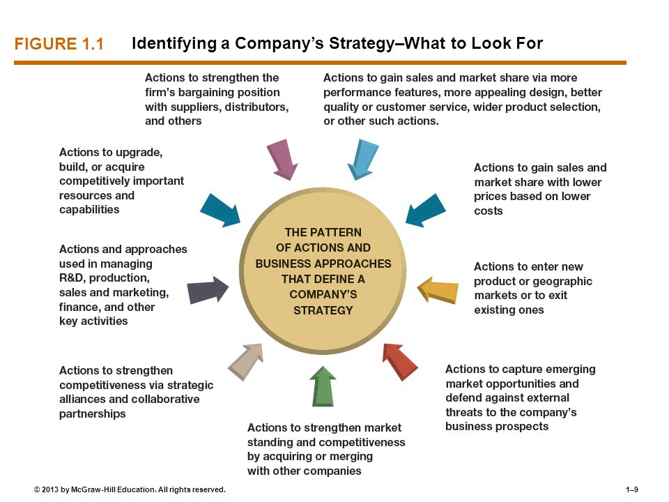 FIGURE 1.1 Identifying a Company's Strategy–What to Look For