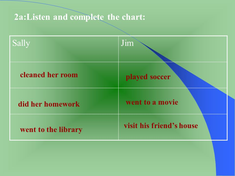 2a:Listen and complete the chart: Sally Jim