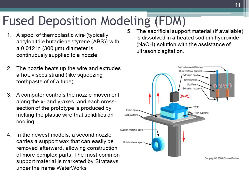 Fused Deposition Modeling Aerospace : Advanced manufacturing choices ppt video online download