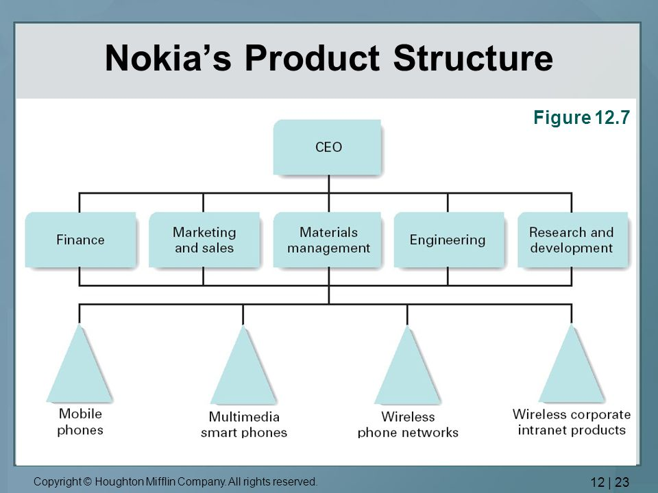 """nokia organization chart After a thorough selection process, i am pleased to announce the company's future organizational structure and exceptional leaders who will help chart the next steps in nokia's transformation"""" after the closing of the exchange offer, the networks business will be conducted through four business groups: mobile networks, fixed networks ."""