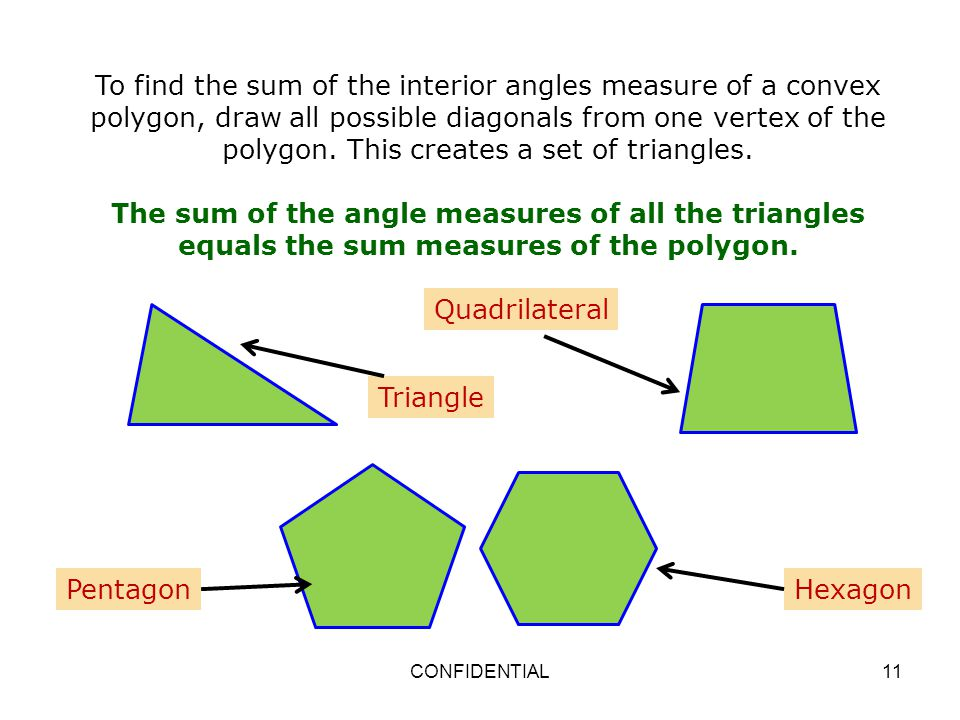 To Find The Sum Of The Interior Angles Measure Of A Convex Polygon, Draw All