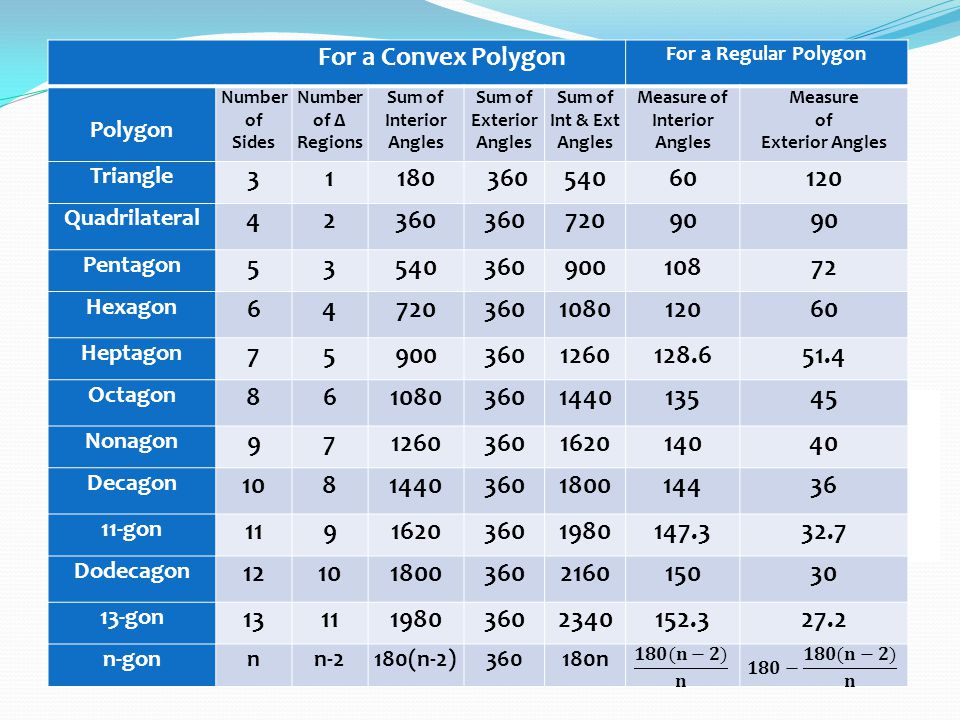 3 6 angles in polygons objectives warm up ppt download - Sum of exterior angles of polygon ...