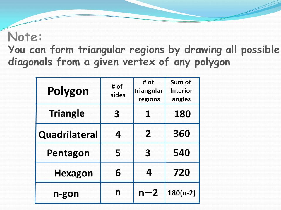 3.6 Angles in Polygons Objectives: Warm-Up: - ppt download