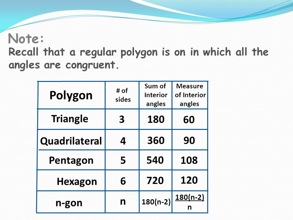 Note: Polygon Triangle 3 180 60 Quadrilateral 4 360 90 Pentagon 5 540