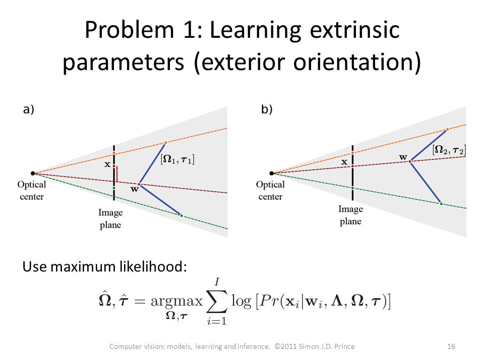 Problem 1: Learning extrinsic parameters (exterior orientation)