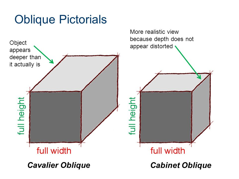 Isometric and Oblique Pictorials - ppt video online download