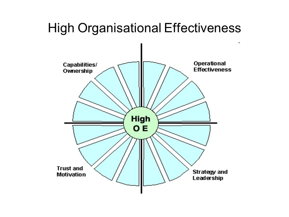 High Organisational Effectiveness