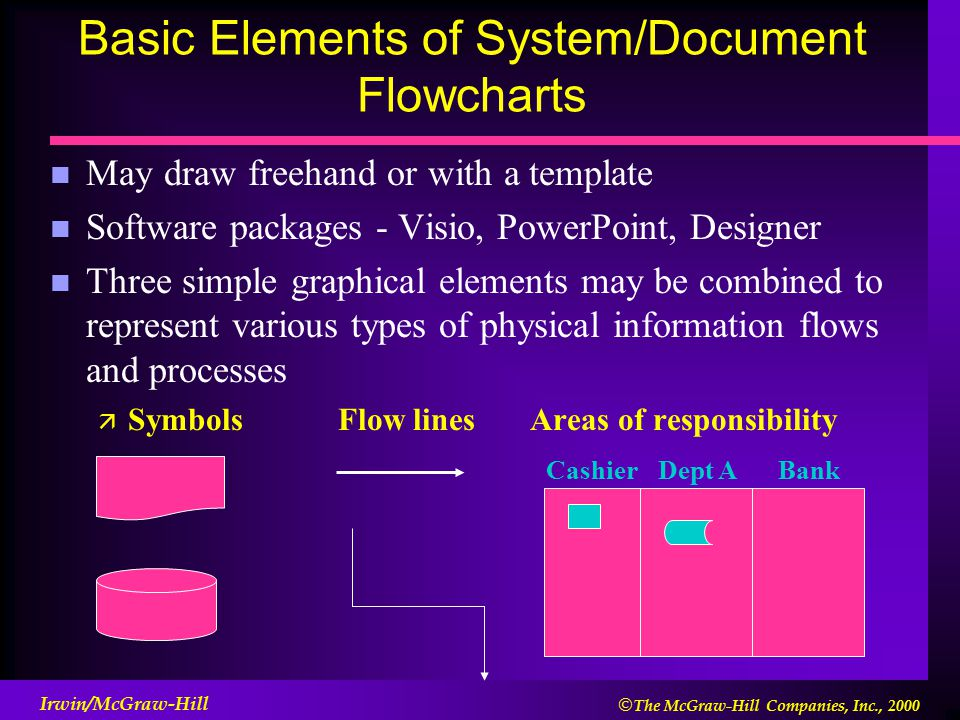 flowcharting and data flow diagrams ppt download. Black Bedroom Furniture Sets. Home Design Ideas