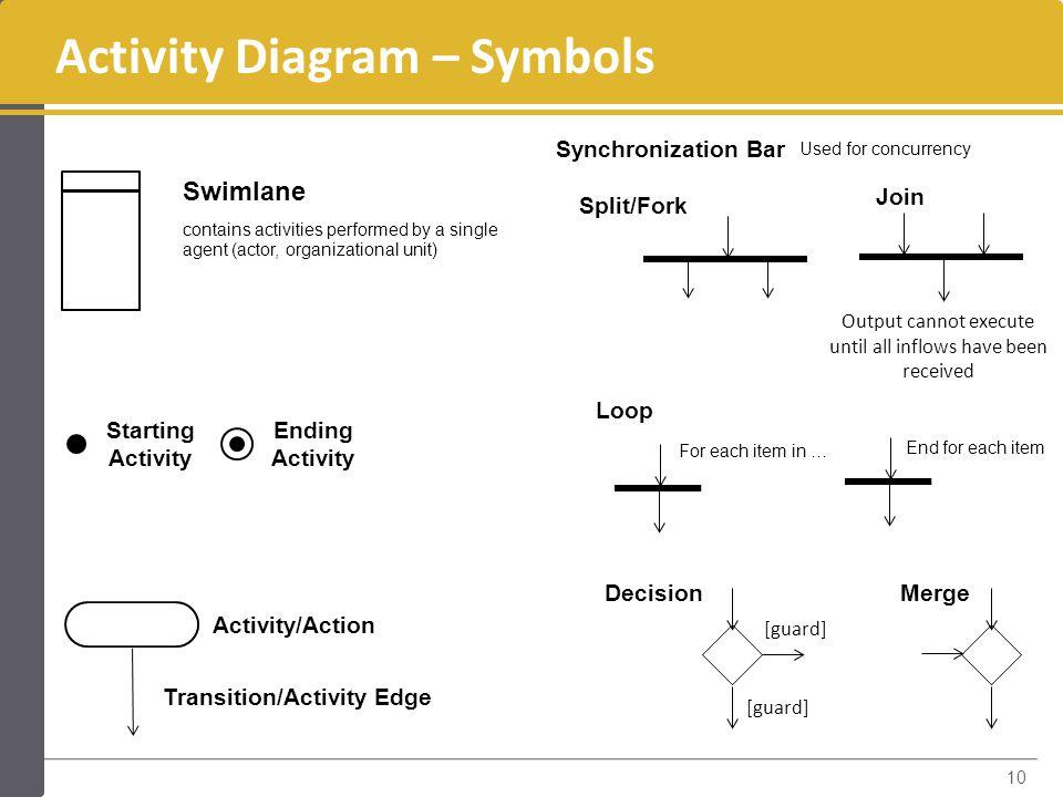 Activity+Diagram+%E2%80%93+Symbols whelen sps 660 wiring diagram dolgular com  at aneh.co