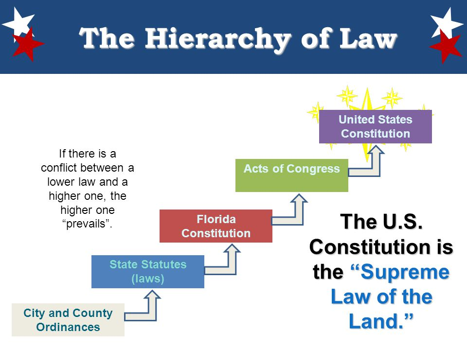 a comparison of the florida constitution and the united states constitution Where the requirements of either the united states constitution or the constitution of the state of florida preclude the imposition of filing fees for judicial proceedings and service.