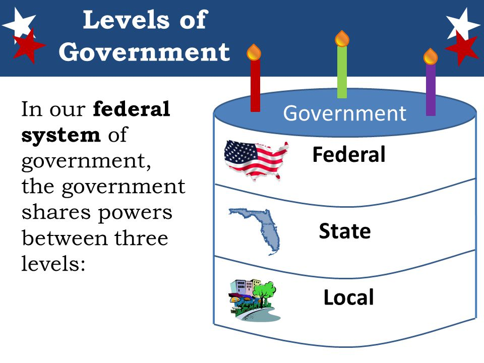 The Levels of the United States Government