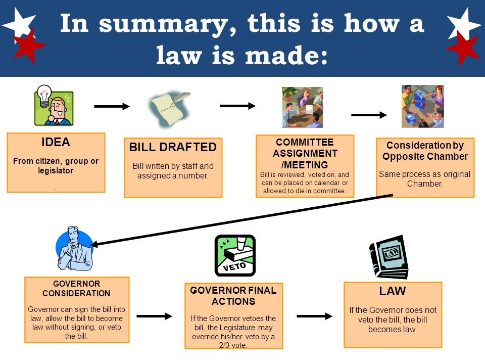 the process of turning a bill into a law Turning policy into legislation (from policy to parliament) that sets out the steps and time required to turn policy into a bill for introduction to on the process and content of legislation is the key point of reference for assessing whether draft legislation conforms to accepted.