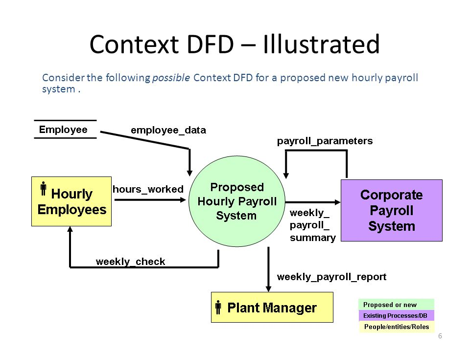 context dfd illustrated - Payroll Data Flow Diagram