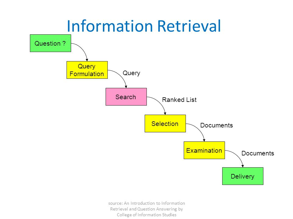 Online Information Retrieval System