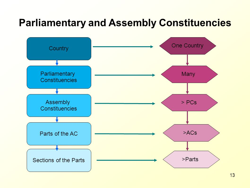 Parliamentary and Assembly Constituencies