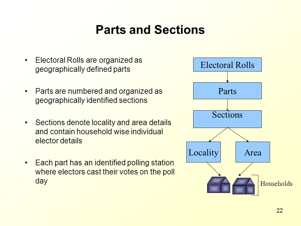 Parts and Sections Electoral Rolls Parts Sections Locality Area