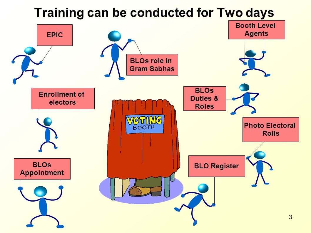 Training can be conducted for Two days