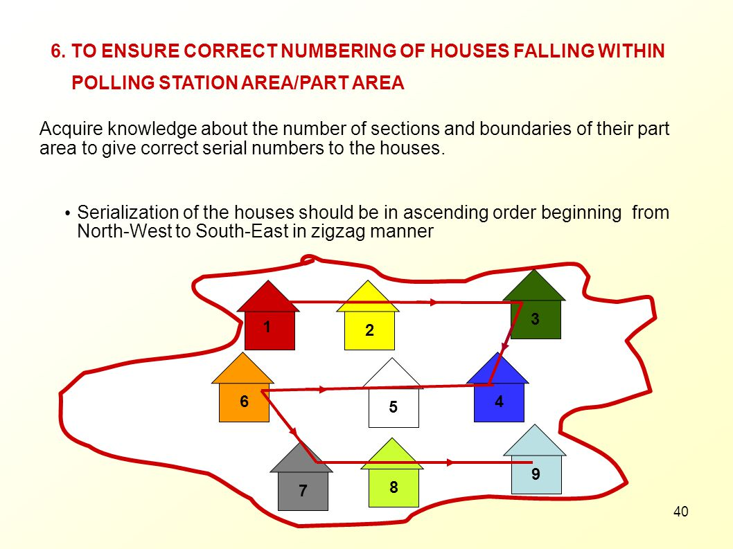 6. TO ENSURE CORRECT NUMBERING OF HOUSES FALLING WITHIN