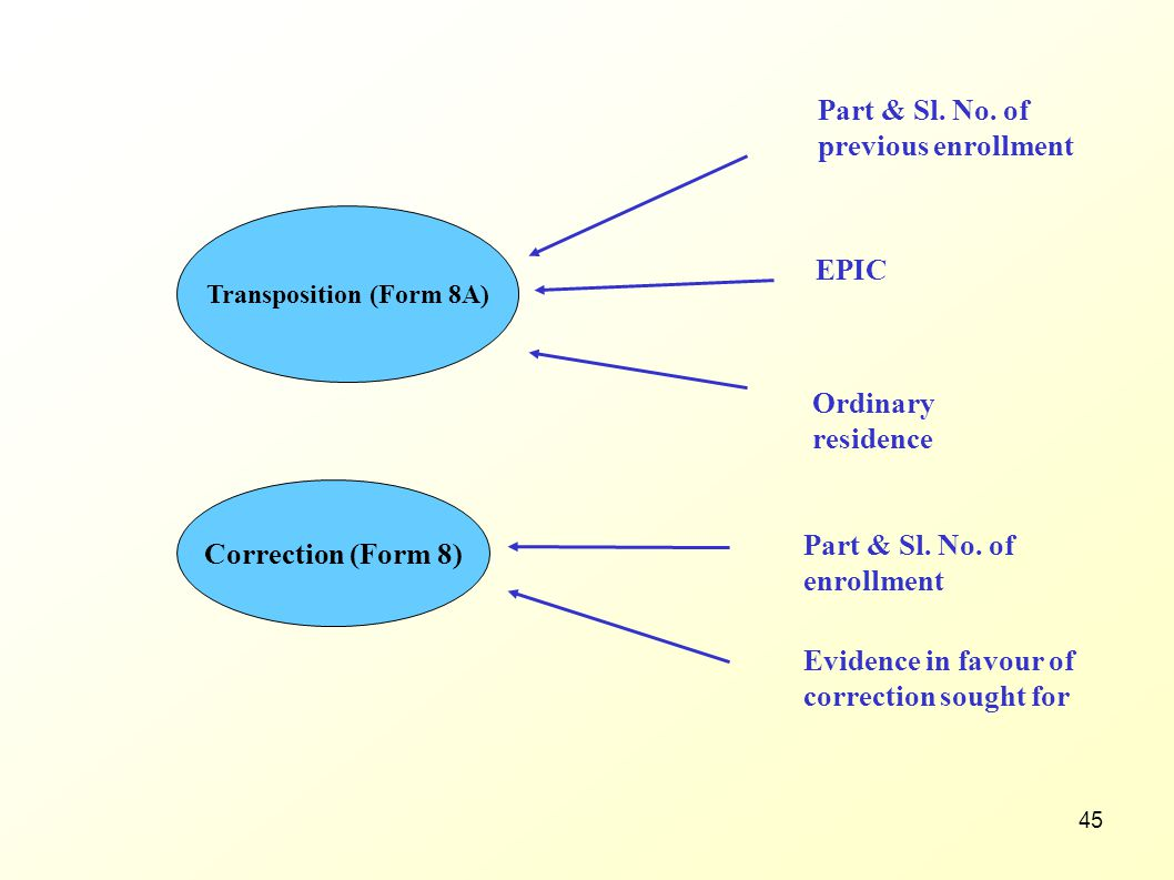 Transposition (Form 8A)