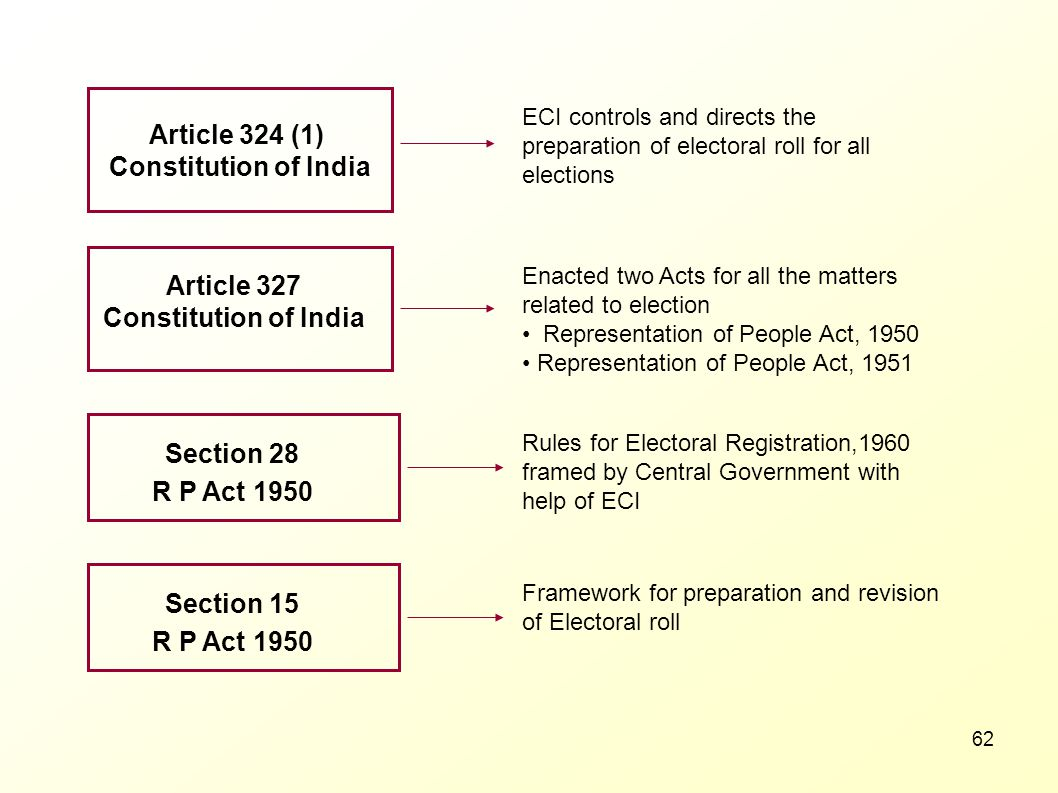 Article 324 (1) Constitution of India Article 327