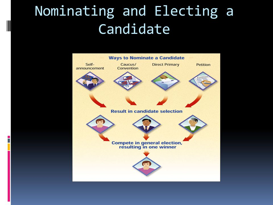 "the process for nominating and electing Understanding the nomination process that presidential elections would become occasions for ""tumult and disorder,"" they agreed upon a system for electing."
