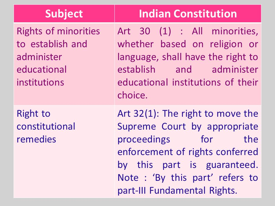 minorities and indian constitution The official minorities commission of india deals with issues  the indian  constitution and the hindu code bill define hindus in such a way as.