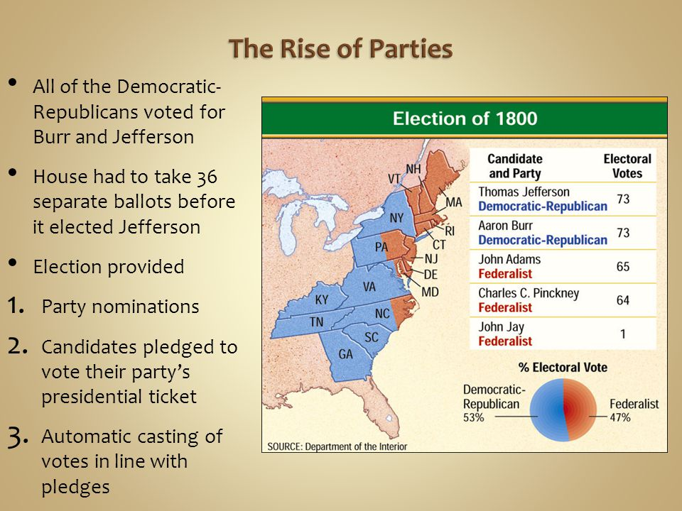 The Rise of Parties All of the Democratic- Republicans voted for Burr and Jefferson.