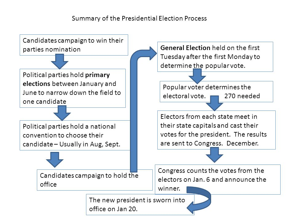 Summary of the Presidential Election Process