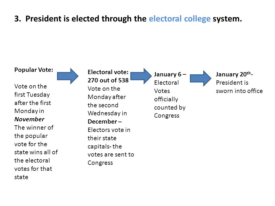 3. President is elected through the electoral college system.