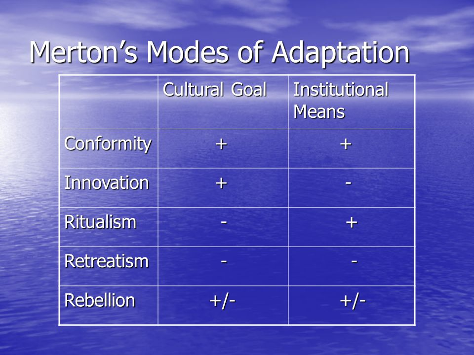 merton s modes adaptation Quiz & worksheet - strain theory quiz  mode of adaptation of which drug addicts and street people are an example  review the corresponding lesson titled merton's strain theory: definition.