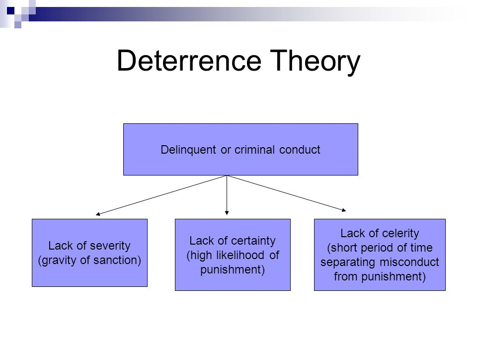 deterrence theory of crime essay Essay deterrence theory of crime 1021 words 5 pages deterrence theory of crime is a method in which punishment is used to dissuade people from committing crimes.