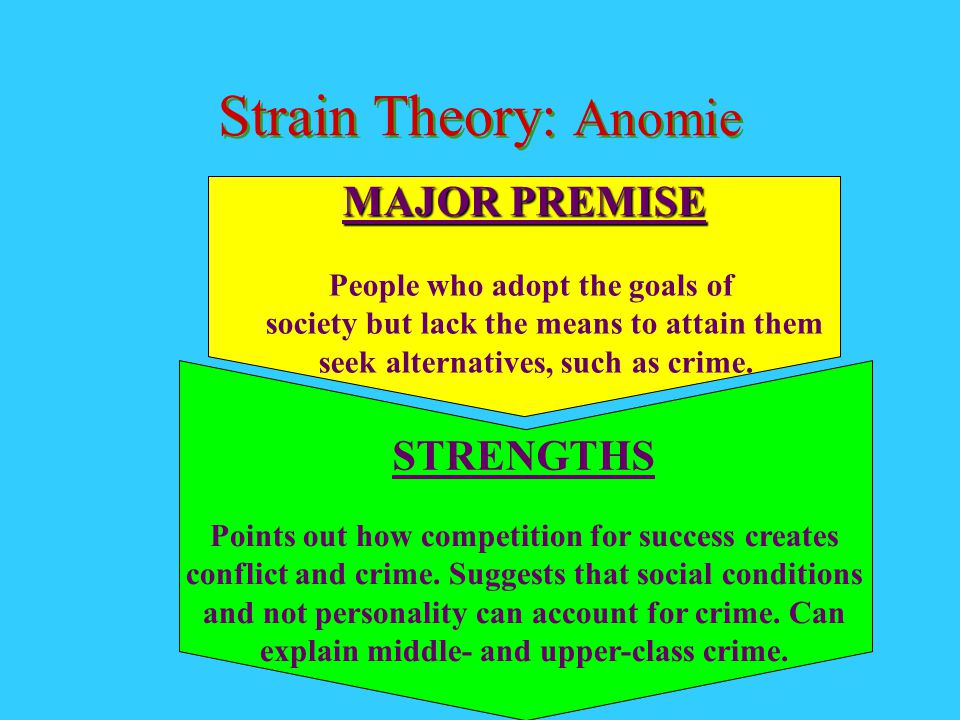 Strain Theory: Anomie MAJOR PREMISE STRENGTHS
